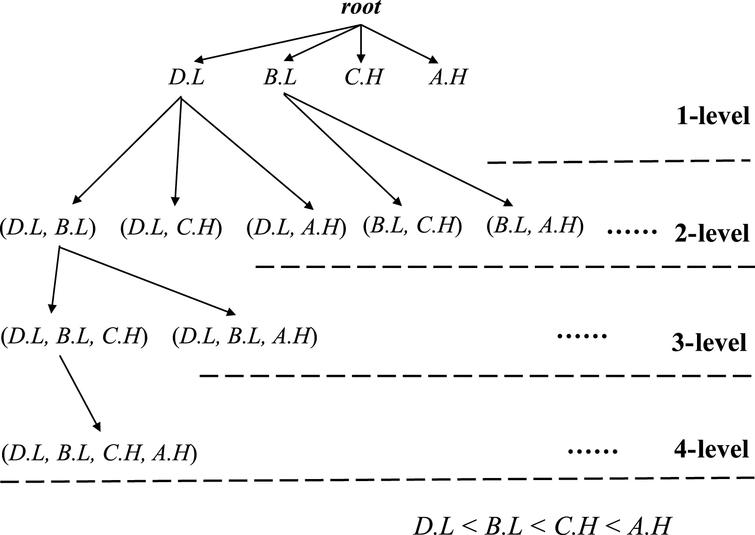 An enumeration tree of the used example.