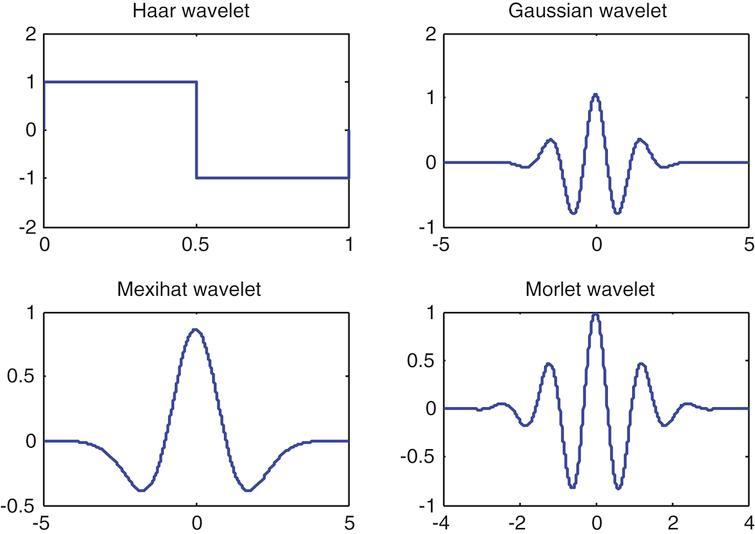 Basic wavelets.
