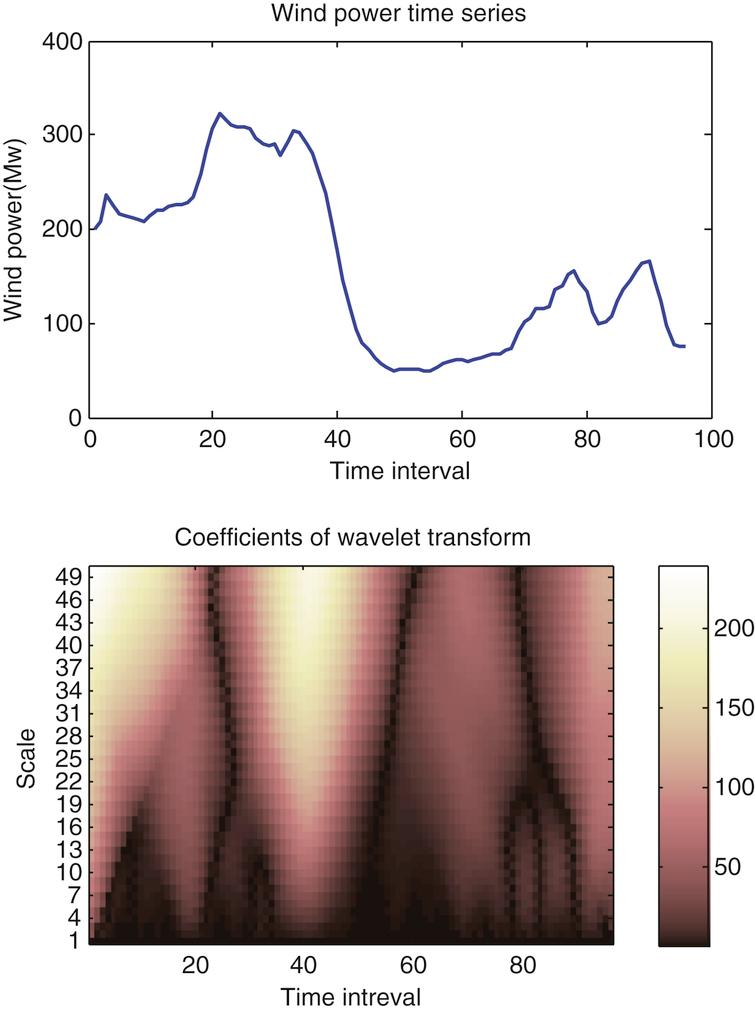Wind power time series and coefficients after haar wavelet transform.