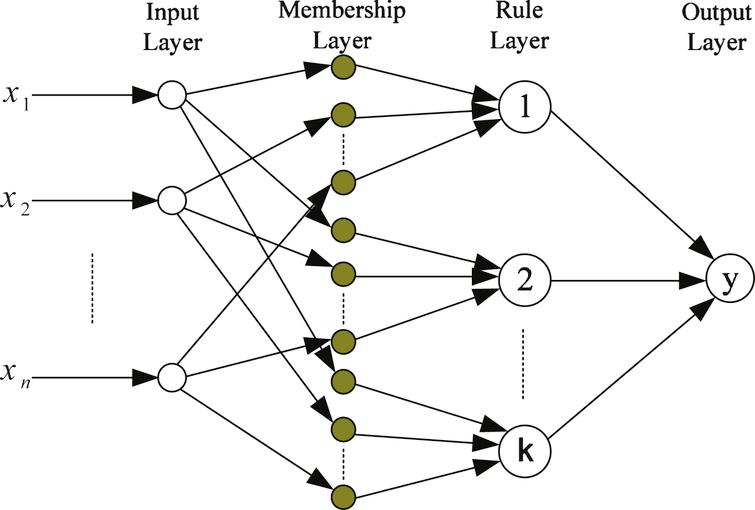 Adaptive network-based fuzzy inference system.