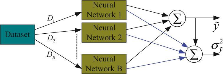 The framework of B neural networks.