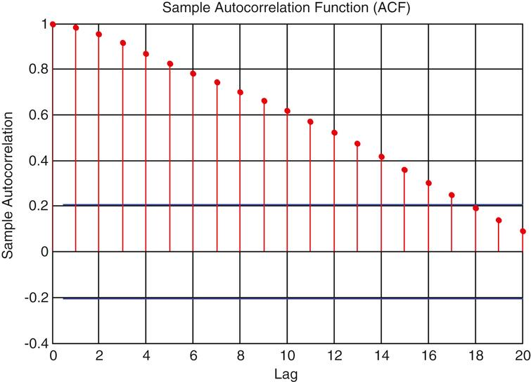 The autocorrelation function of wind power series.