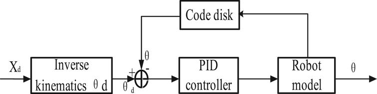 The traditional PID based on position feedback.
