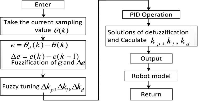 The fuzzy PID algorithm flow chart.