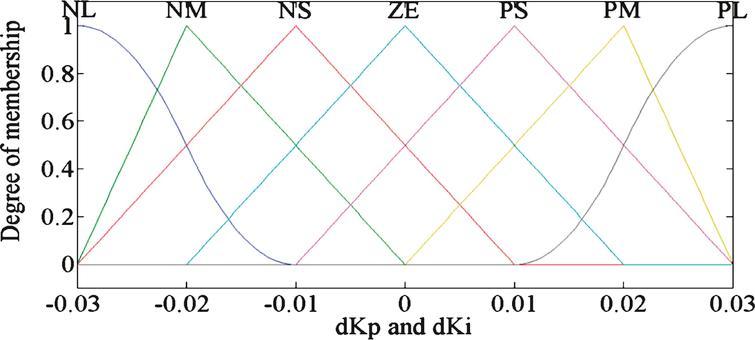 Membership function curves of dK  p  and dK  i .