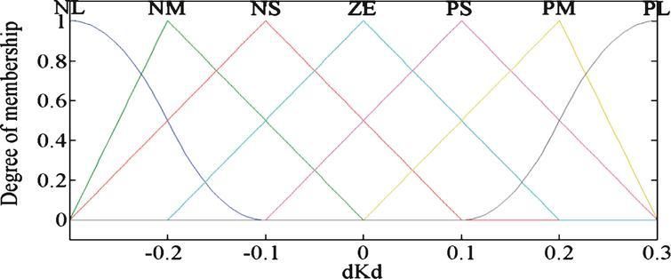 Membership function curves of dK  d .