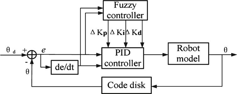 The fuzzy PID controller.