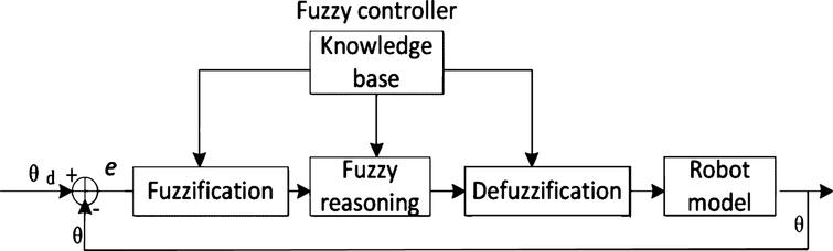 Working principle of the fuzzy controller.