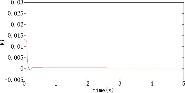 The value of K  i  based on Fuzzy PID.
