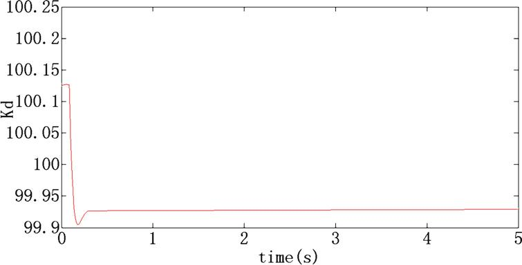 The value of K  d  based on Fuzzy PID.