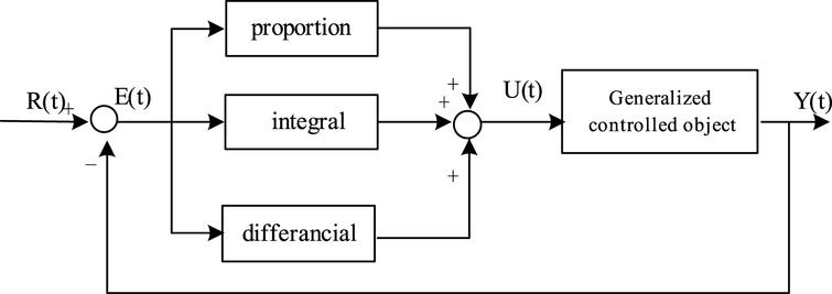 Conventional PID control system block diagram.