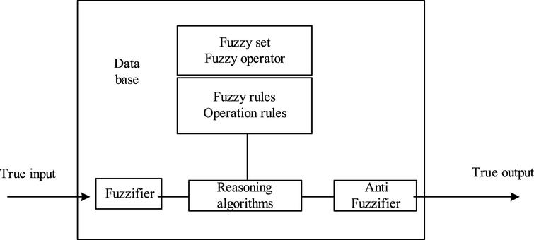 Structure of fuzzy system.