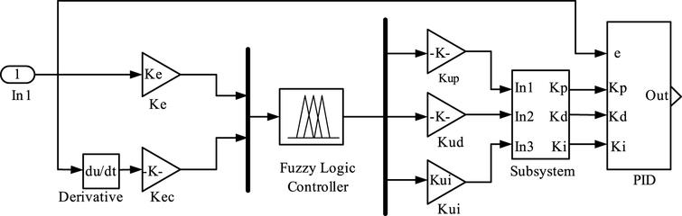 Fuzzy PID control strategy simulation model.