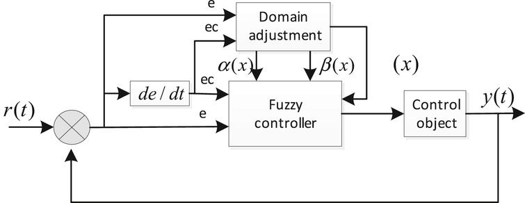Variable universe fuzzy control principle diagram.