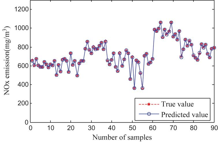 Training sample error of LS-SVM model.