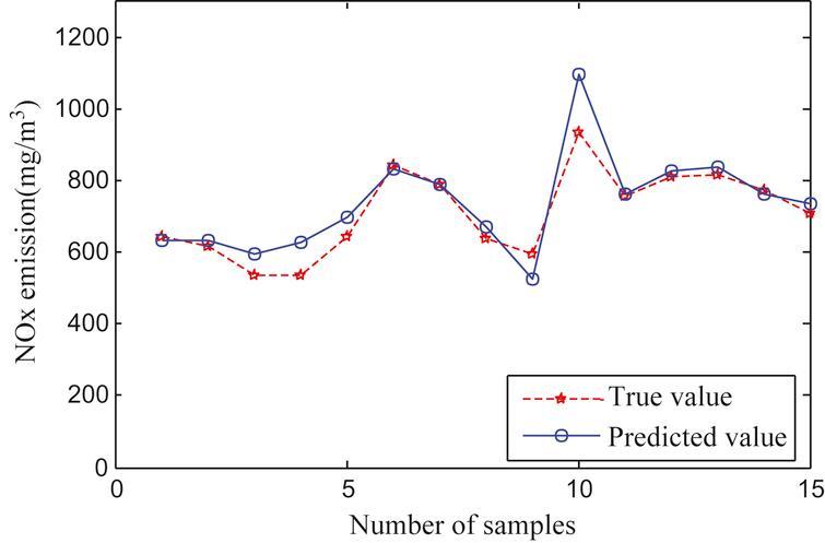 Test sample error of LS-SVM model.