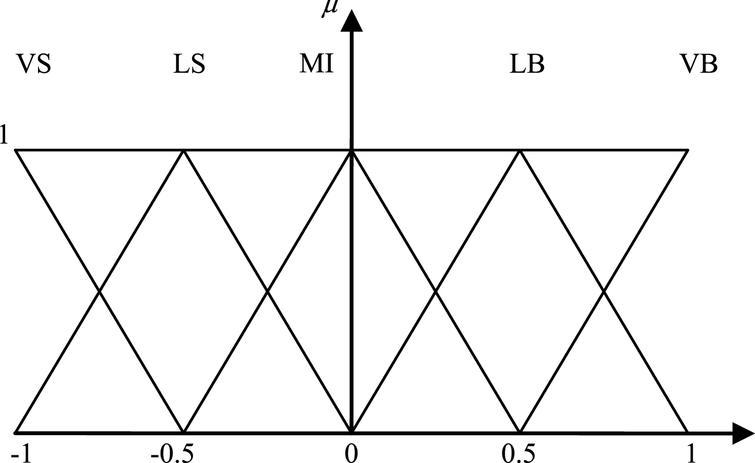 Isosceles triangle membership function curve.