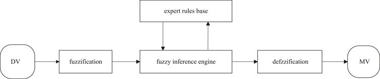 Structure of the optimization control system.