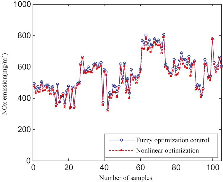 Corresponding NOx emissions obtained by the fuzzy and nonlinear optimization methods.