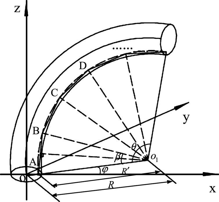 The bending model of JS.
