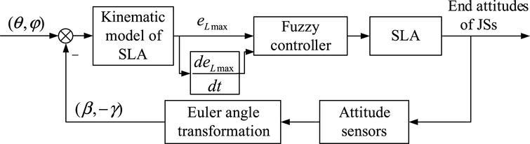 Control block diagram of fuzzy controller.