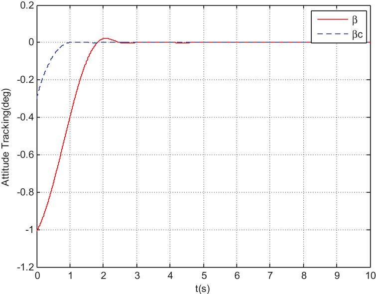 Sideslip angle β tracking curve.