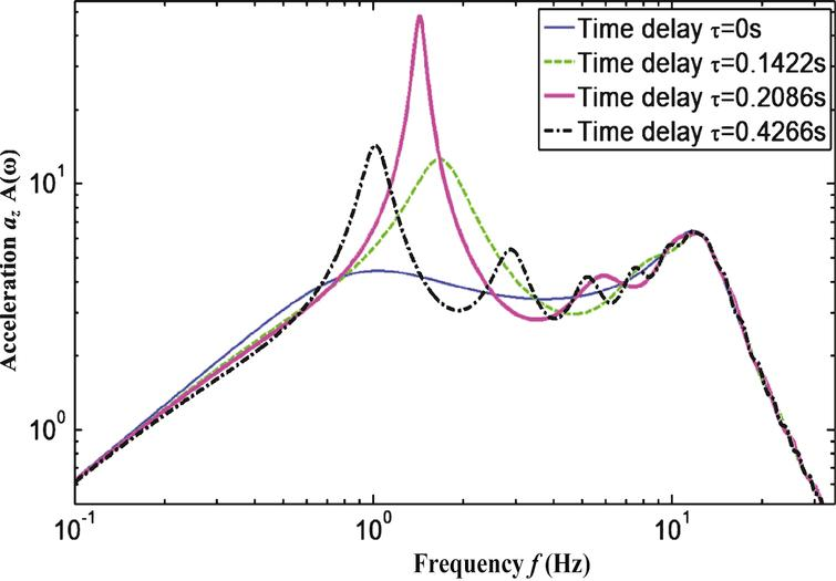 Acceleration amplitude frequency characteristic curve.