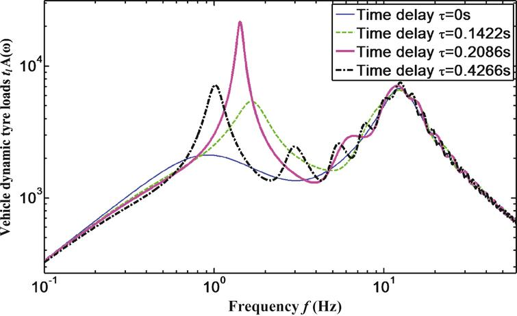 The dynamic load of tire amplitude frequency characteristic curve.