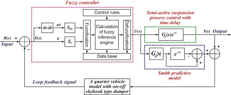 System structure of the Fuzzy-Smith predictive controller with time delay.