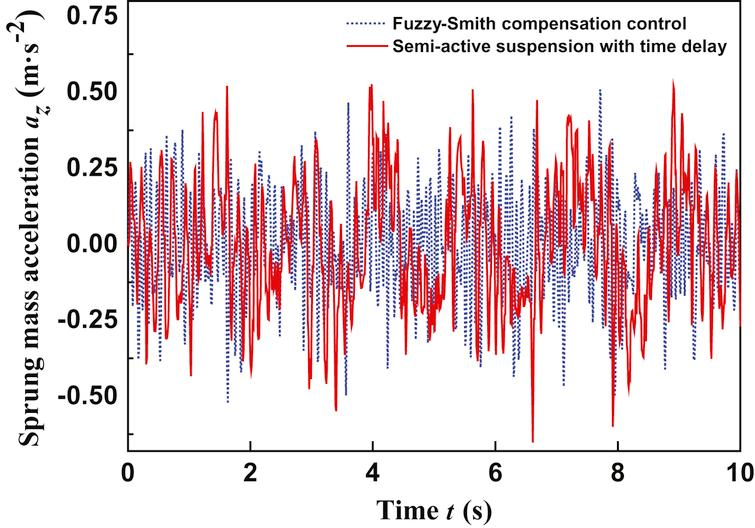 Simulation output of the vehicle body acceleration.