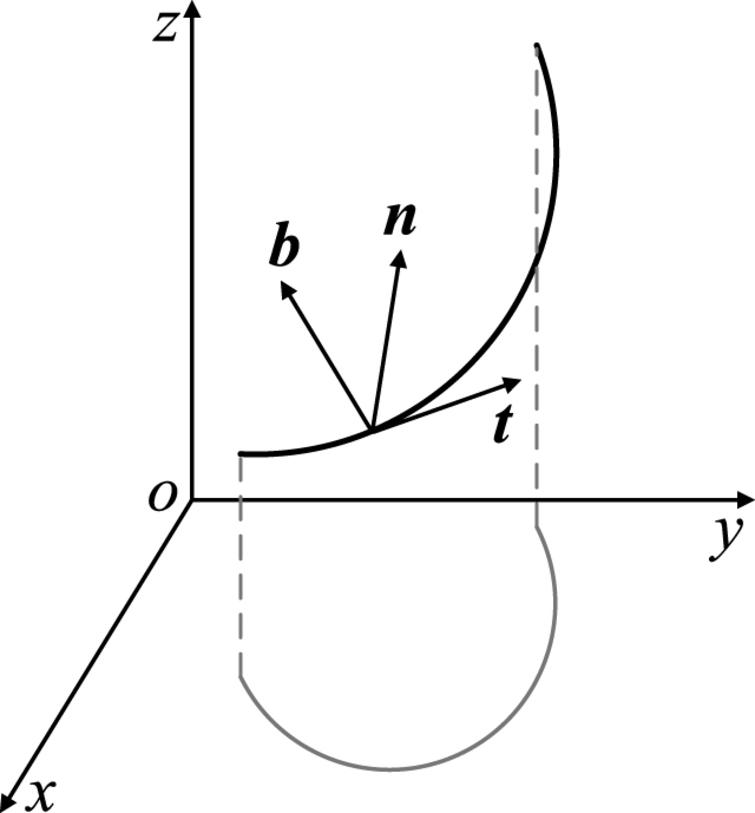 Space curve and Frenet frame.