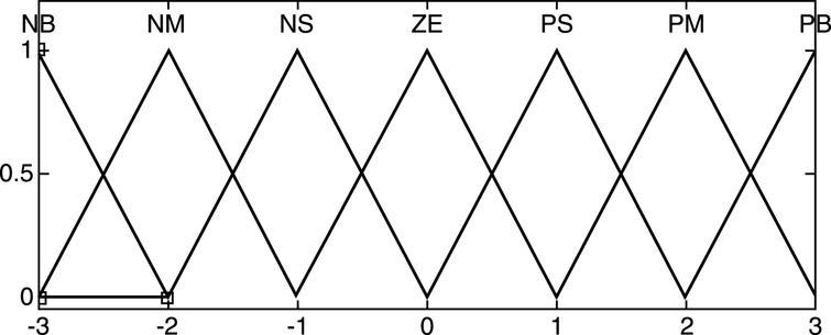 Membership function of variable.
