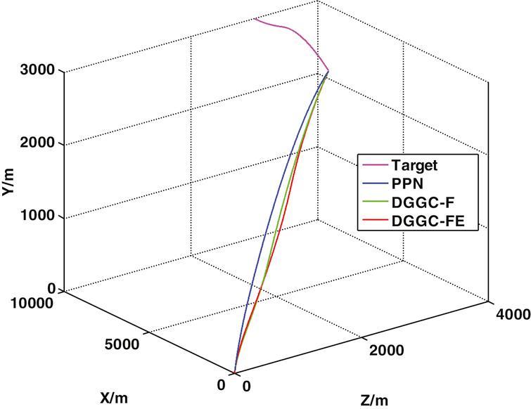 3D trajectories.