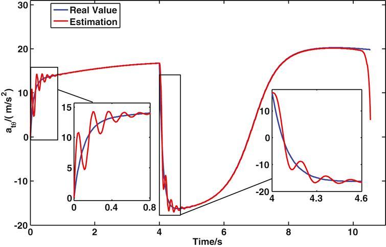 Estimation curve of target maneuvering acceleration.