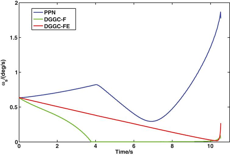 3-D LOS rate curves.
