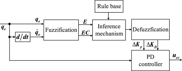 The CCC based on fuzzy PD control.