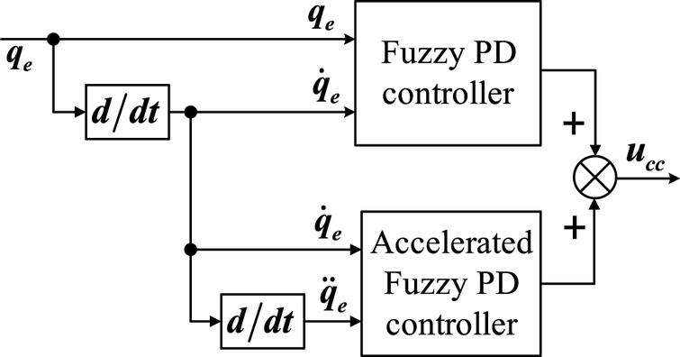 The proposed CCC based on hybrid fuzzy PD controller.