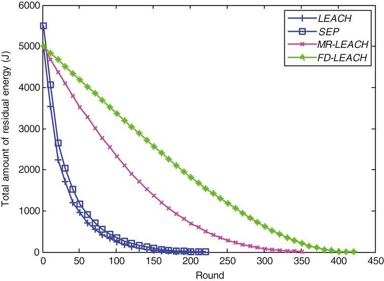The network residual energy of LEACH, SEP, MR-LEACH, and FD-LEACH.