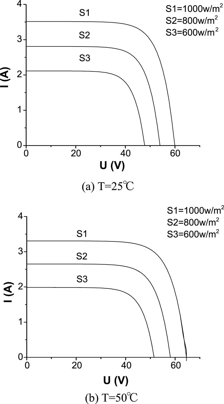 I-V characteristic curves of PV cell.