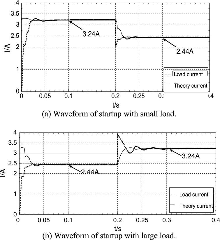Simulation waveforms of the system startup process and load transformation under different loads.