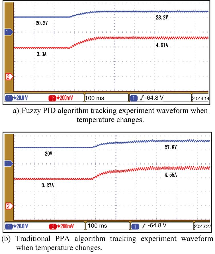 Contrast experiment waveform of temperature change.