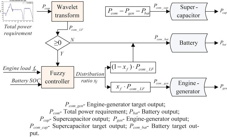 Fuzzy control and wavelet transform-based energy management strategy.