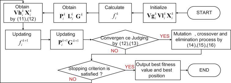 Flow chart of DEHPSO.