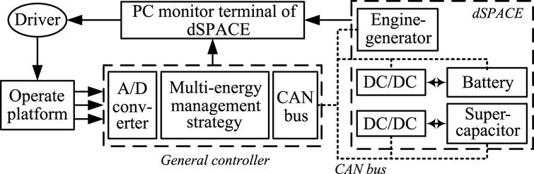Structure of the driver-controller-based HILS.