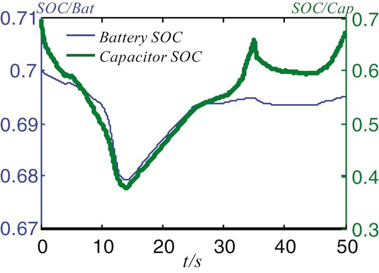 SOC changes of battery and supercapacitor.