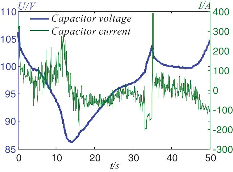Current and voltage of the capacitor.
