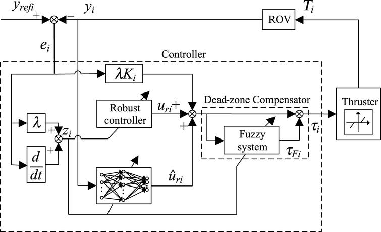 Architecture of the underwater vehicle control system.