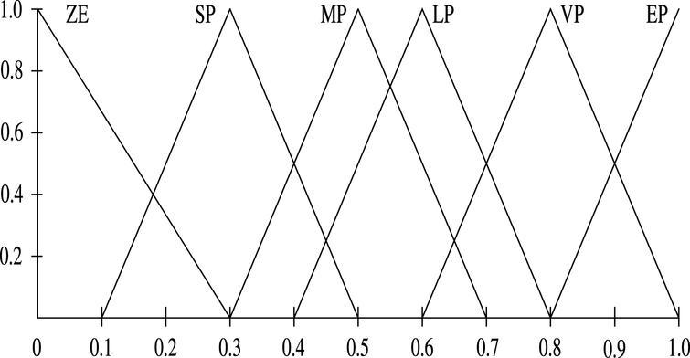 Membership function of Δτ′ i .