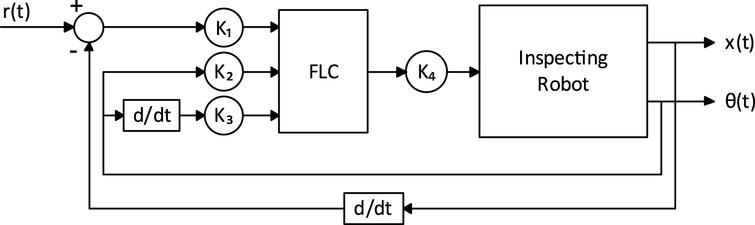 Fuzzy logic control structure.