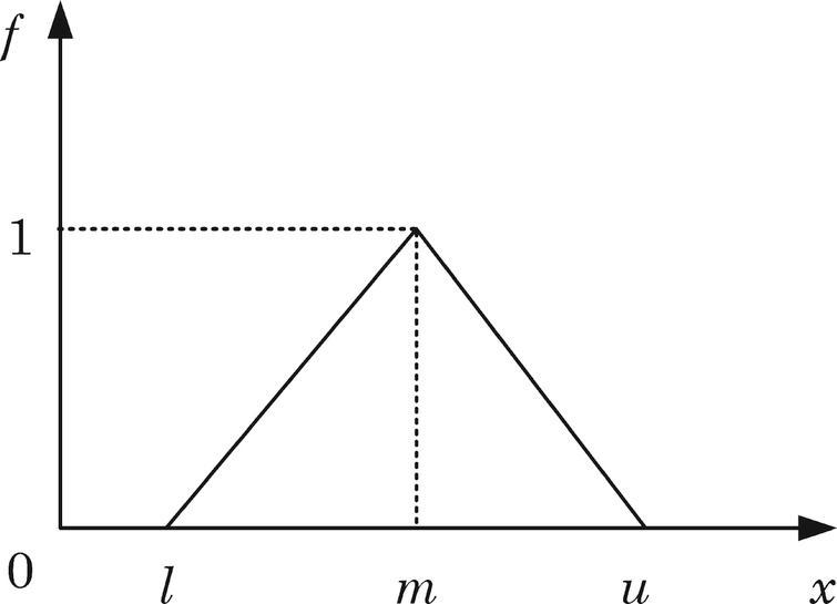 A triangular fuzzy number M.